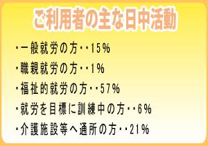 ご利用者の主な日中活動 一般就労の方・・15% 職親就労の方・・1% 福祉的就労の方・・57% 就労を目標に訓練中の方・・6% 介護施設等へ通所の方・・21%